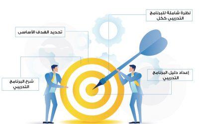 إعداد الحقائب التدريبية في قطر